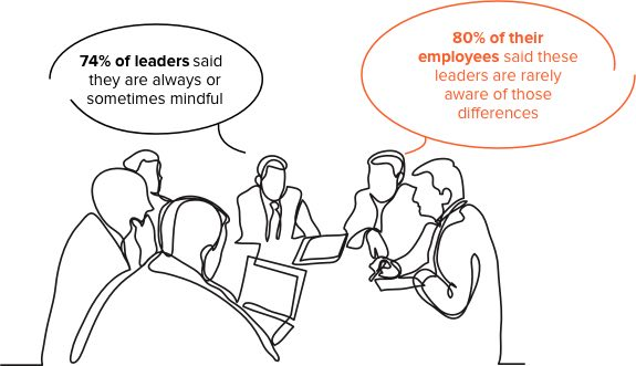 Leaders and employees