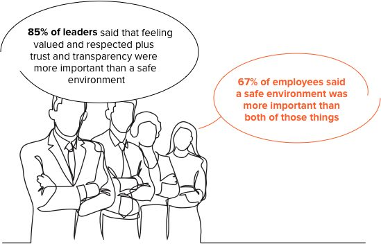 Leaders and employees environment